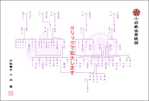 4系統家系図